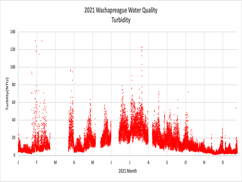VIMS_Wach_Dock-Turbidity.png