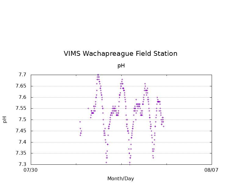 VIMS_Wach_Dock-pH.png