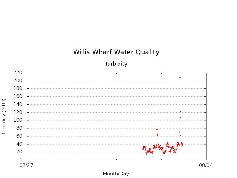 Willis_Wharf-Turbidity.png